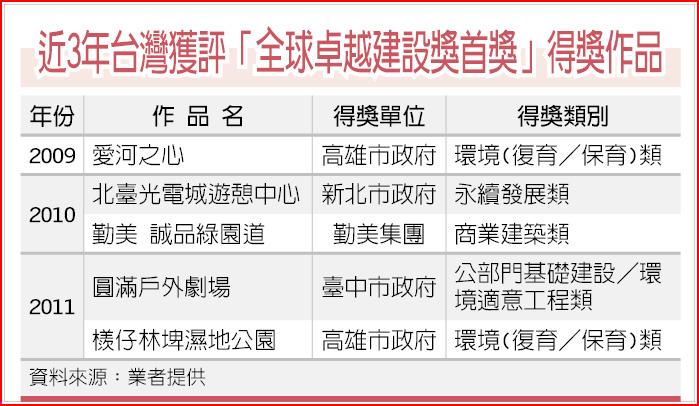 近3年台灣獲評「全球卓越建設獎首獎」得獎作品