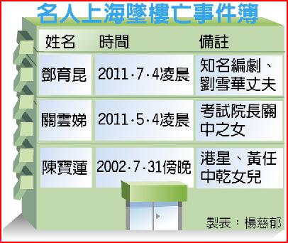 名人上海墜樓亡事件簿