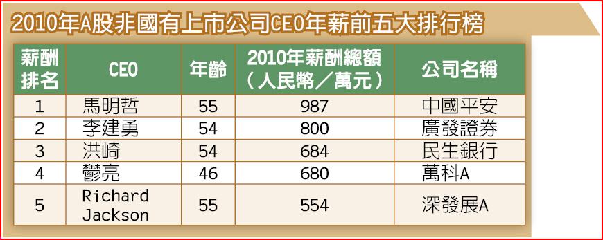 2010年A股非國有上市公司CEO年薪前五大排行榜