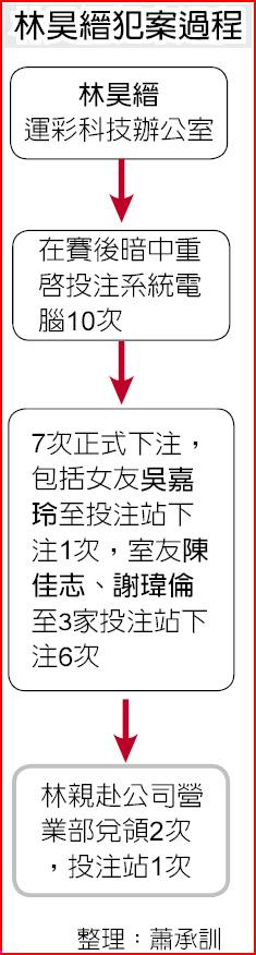 林昊縉犯案過程