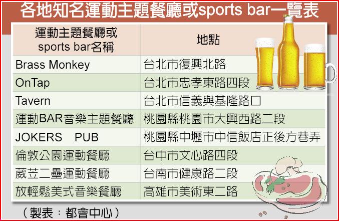 各地知名運動主題餐廳或sports bar一覽表