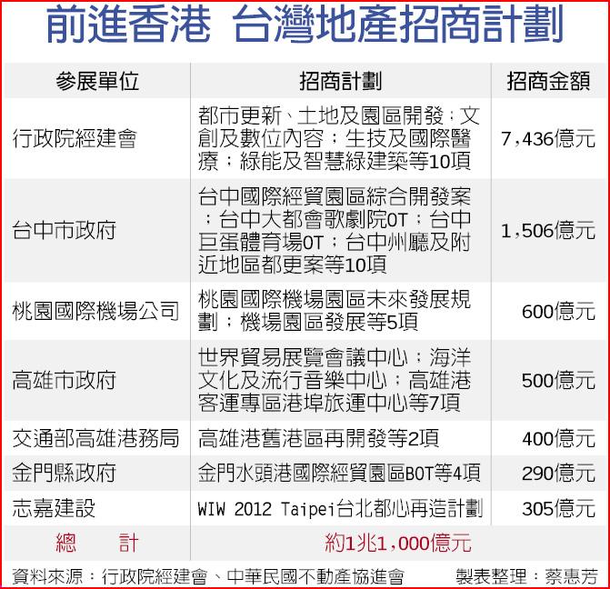 前進香港 台灣地產招商計劃