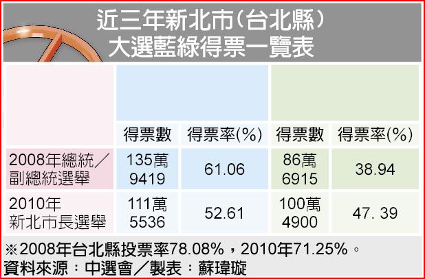 近三年新北市(台北縣)大選藍綠得票一覽表