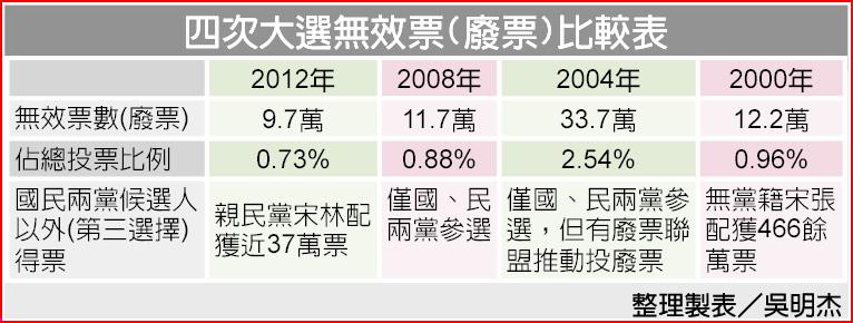 四次大選無效票(廢票)比較表
