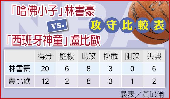 「哈佛小子」林書豪 vs.「西班牙神童」盧比歐攻守比較表