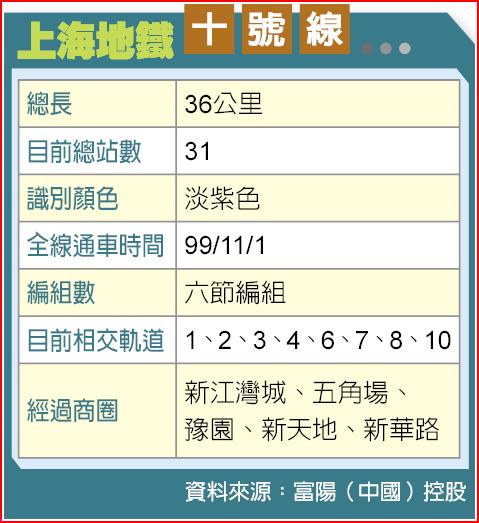 上海地鐵十號線
