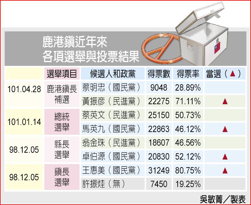 鹿港镇近年来各项选举与投票结果