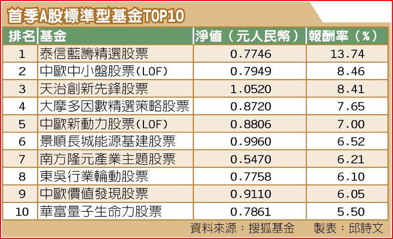 首季A股標準型基金TOP10