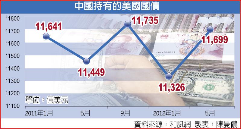 中國持有的美國國債