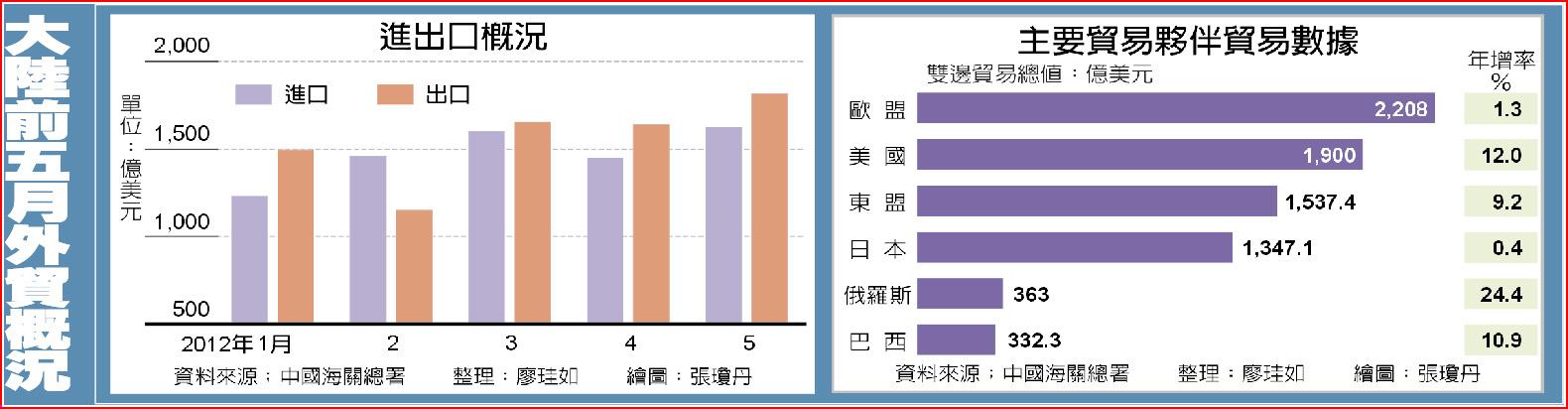 大陸前五月外貿概況進出口概況主要貿易夥伴貿易數據