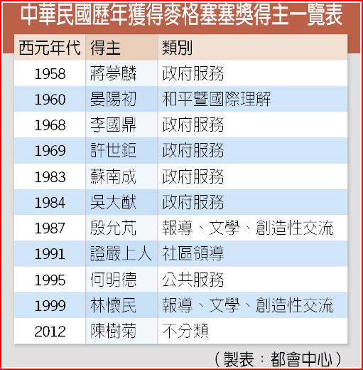 中華民國歷年獲得麥格塞塞獎得主一覽表