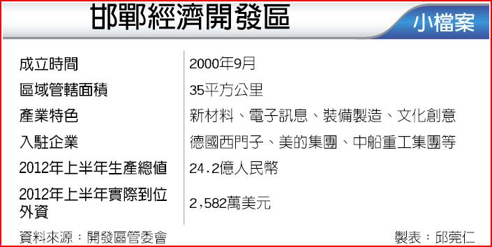 邯鄲經濟開發區