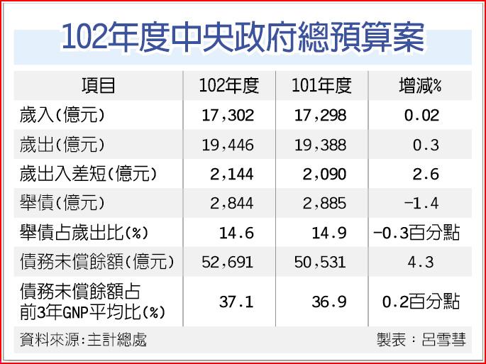 102年度中央政府總預算案