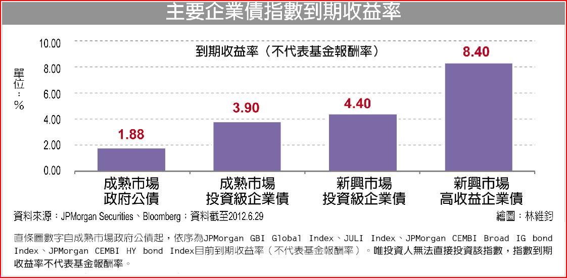 主要企業債指數到期收益率