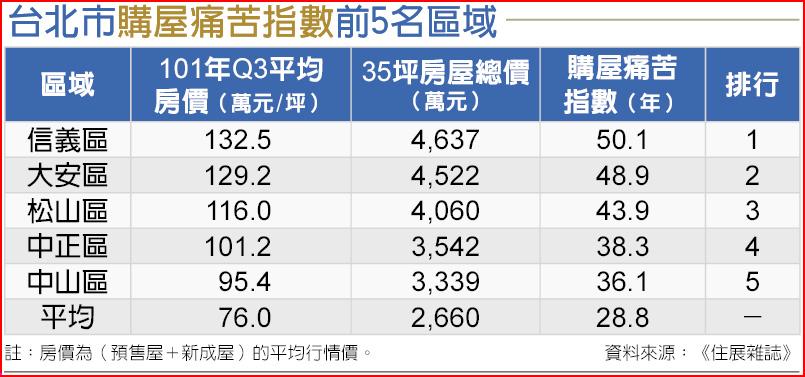 台北市購屋痛苦指數前5名區域