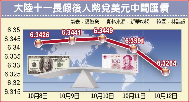大陸十一長假後人幣兌美元中間匯價