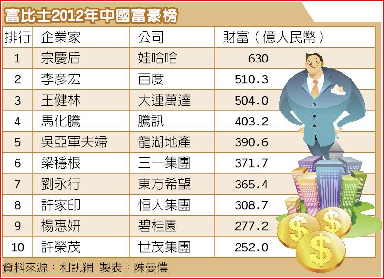 富比士2012年中國富豪榜