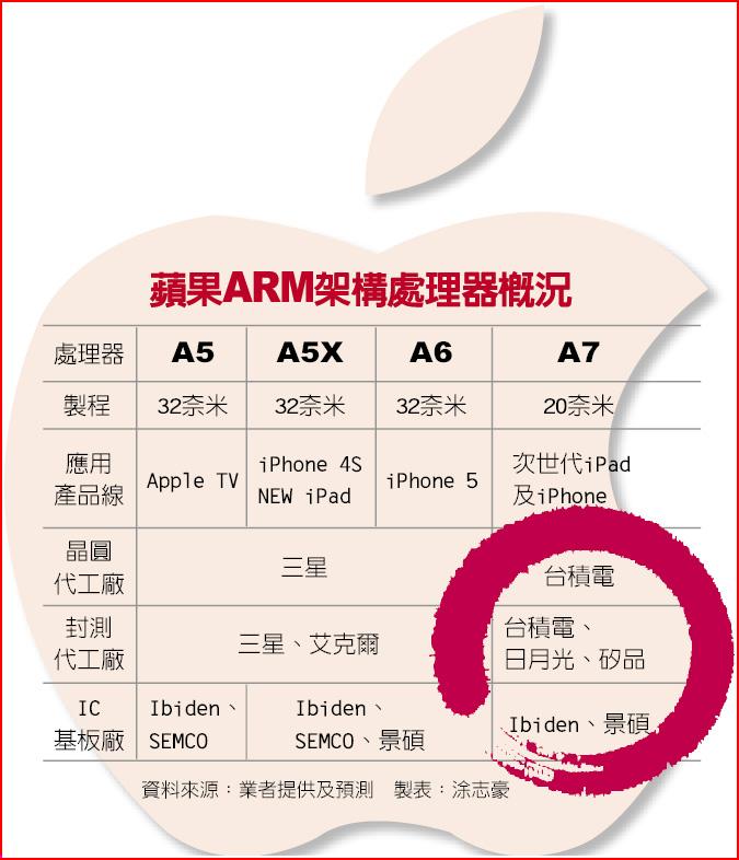 蘋果ARM架構處理器概況