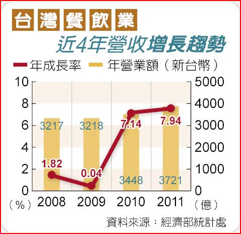 台灣餐飲業近4年營收增長趨勢