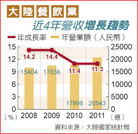 大陸餐飲業近4年營收增長趨勢