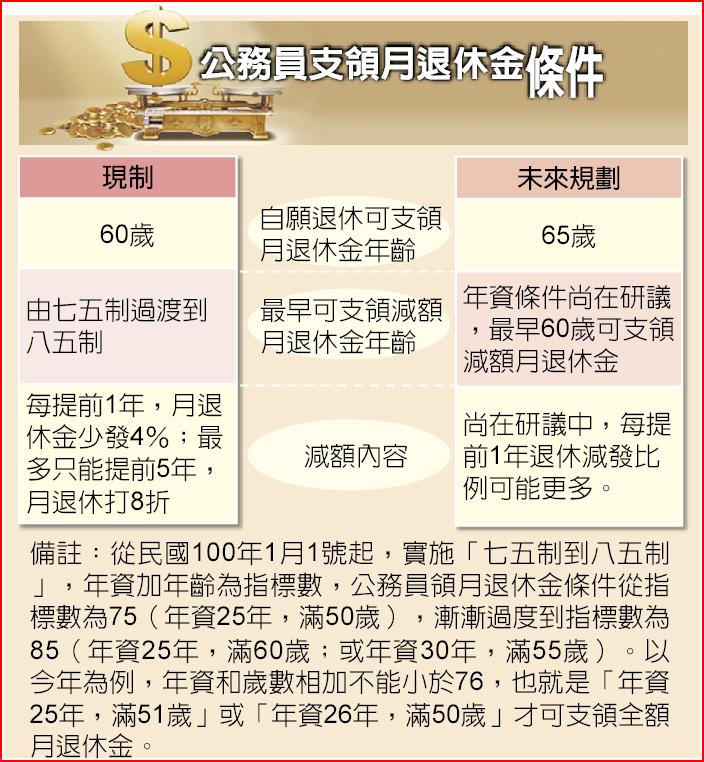 公務員支領月退休金條件