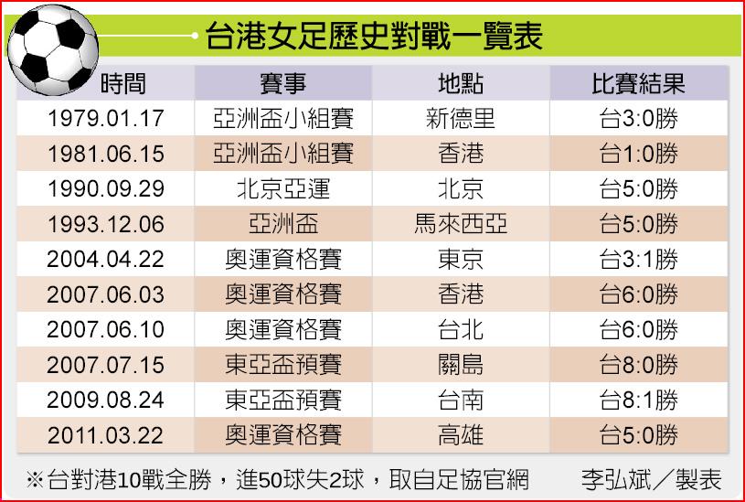 台港女足歷史對戰一覽表
