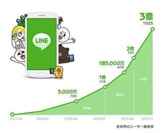 森川亮:Line的用戶數已達到3億 近四個月成長了1億人