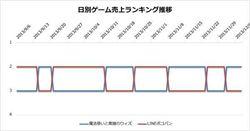 圖解日本Google Play銷售榜前三名收入