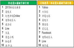 Google台灣熱門及快速竄紅關鍵字搜尋排行榜 新出爐