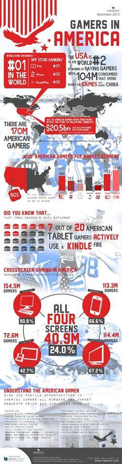 調查顯示:美國遊戲年產值205億美元