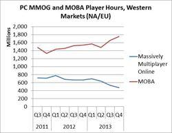 全球PC遊戲市場規模擴大 免費遊戲將更多