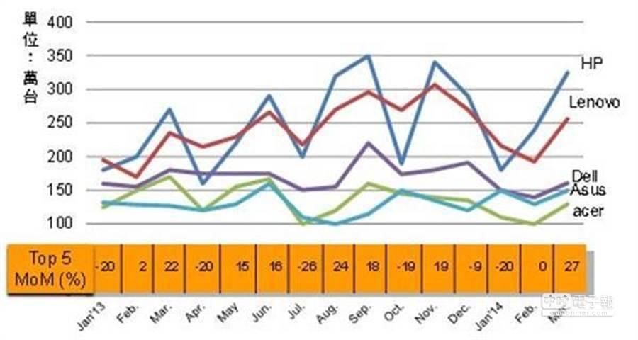 Jan'13~Mar'14 Top 5 NB品牌全球月出貨量變化與預測。(DIGITIMES Research提供)