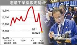 《盤前》美股跌不休 台股低調因應