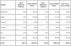三星手機銷售量稱霸全球! 蘋果已經追不上了!?