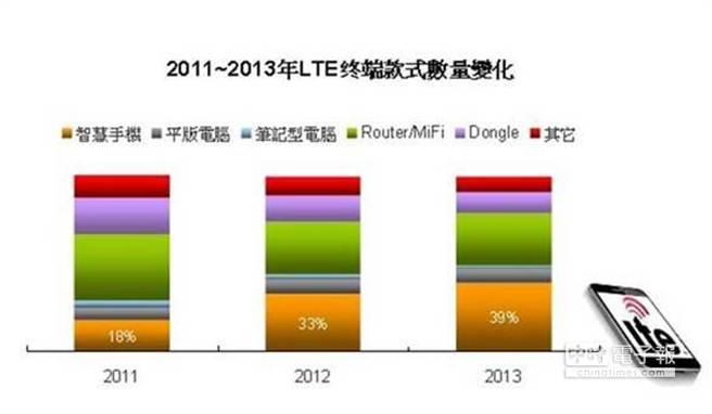 2013年LTE智慧手機款式數量比重已達4成。(DIGITIMES Research提供)