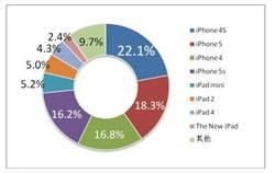 CNG報告顯示:73.4% 的用戶把iPhone當遊戲機!