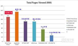 《中時新聞網》平均閱讀時間、頁次 奪雙料冠軍