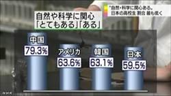 對自然科學感興趣 日本高中生最低