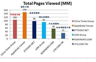 《中時新聞網》平均閱讀時間、頁次 蟬聯雙料冠軍