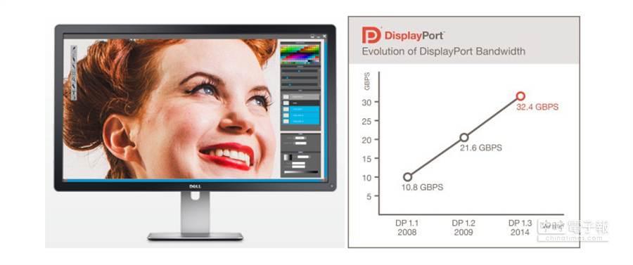 DisplayPort 1.3版標準發表。(圖/9to5mac)