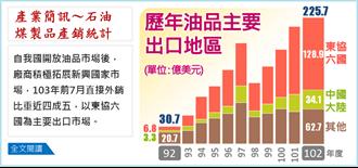 石油煤製品直接外銷近四成五  東協六國為主要出口市場