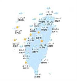 【天氣小幫手】國曆十月十九日