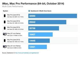 Retina 5K iMac、Pad Air 2最新跑分結果出爐!