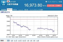 日GDP連2負成長 日股狂瀉517點 跌破17000點