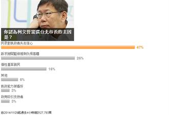 柯P當選主因 47%網友:不信任KMT