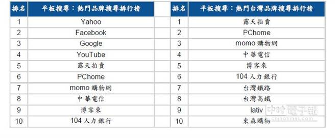 Google公布的行動搜尋熱門品牌搜尋排行榜 / 熱門台灣品牌搜尋排行榜。(表/Google)