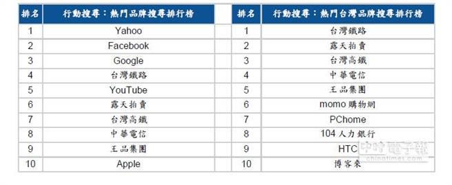 Google公布的平板電腦搜尋:熱門品牌搜尋排行榜 /熱門台灣品牌搜尋排行榜。(表/Google)