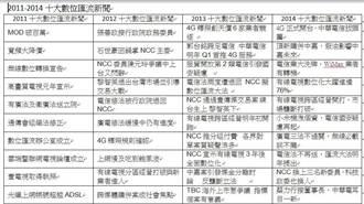 2014 十大數位匯流新聞  4G開打奪冠