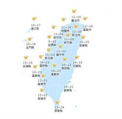【天氣小幫手】國曆十二月三十日