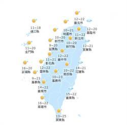 【天氣小幫手】國曆十二月三十一日